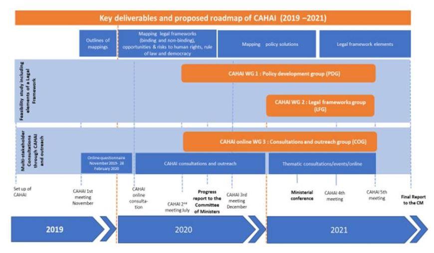 CAHAI Roadmap 2020-2021 AI Legal Framework meetings milestones